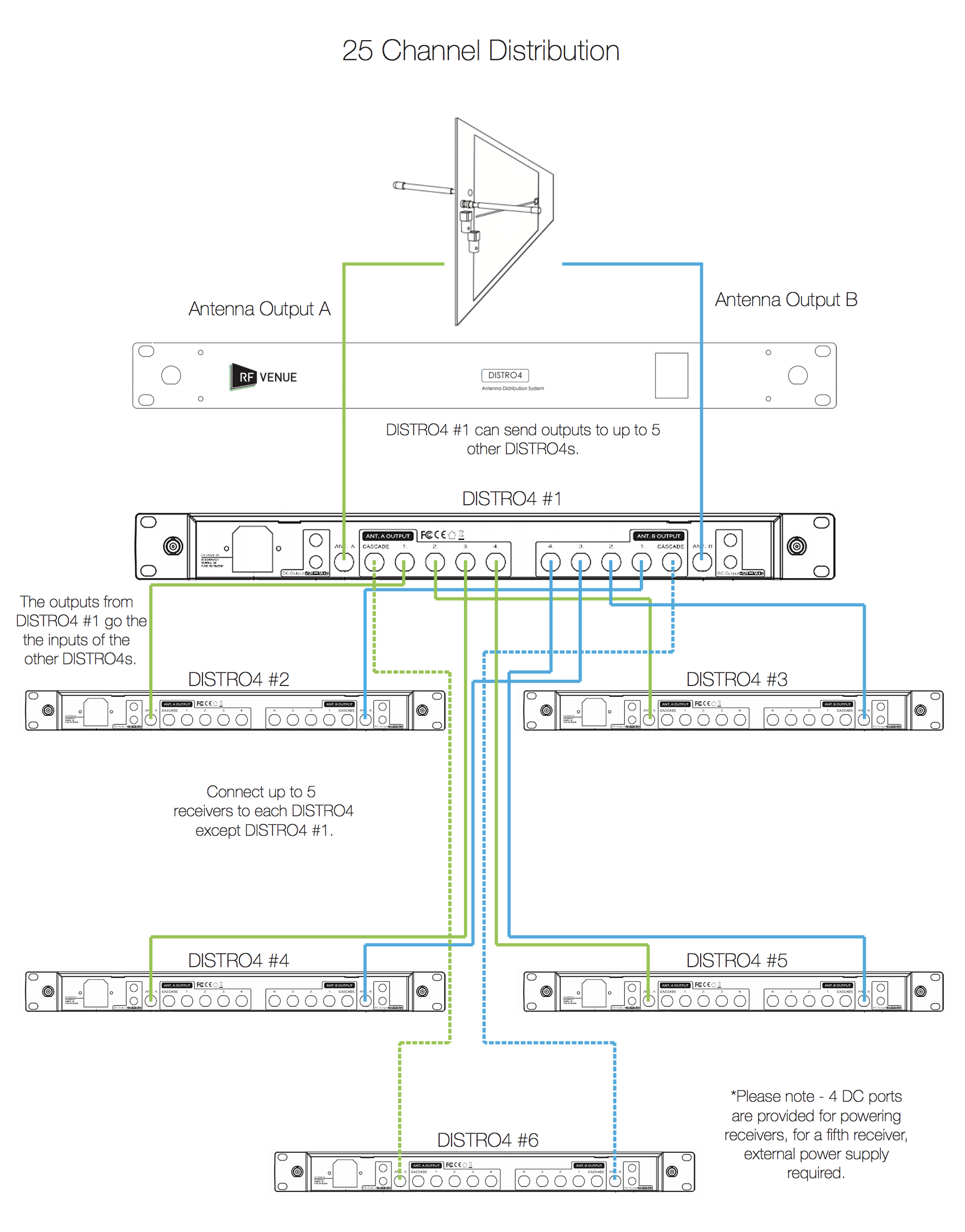 25 Channel Wireless Mic System Distro Diagram.png