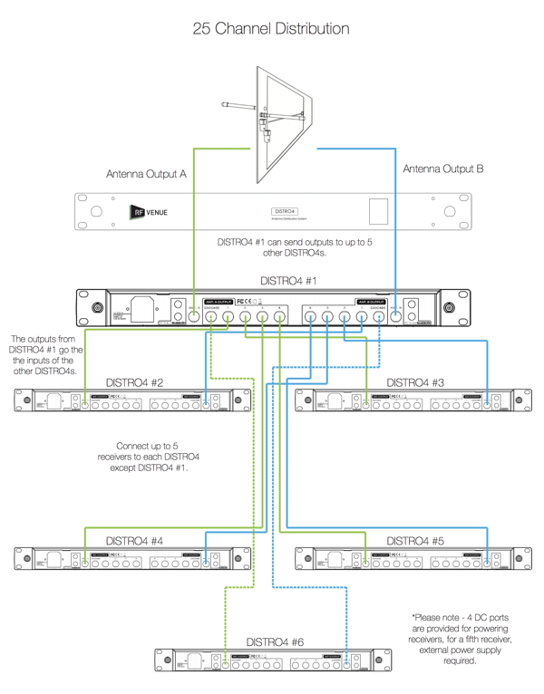 25 Channel Wireless Mic System Distro Diagram