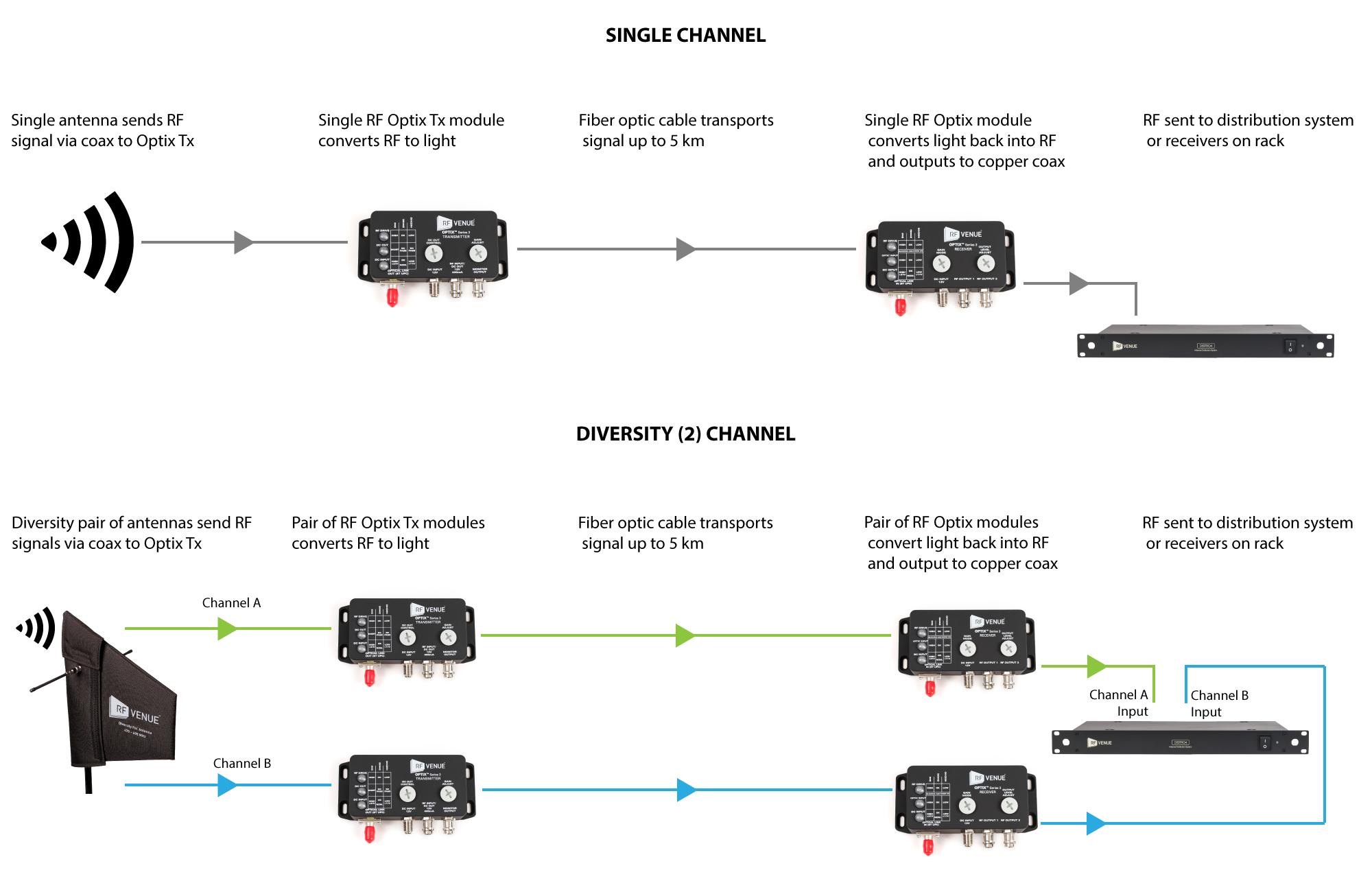 Optix Distribution Diagram.png