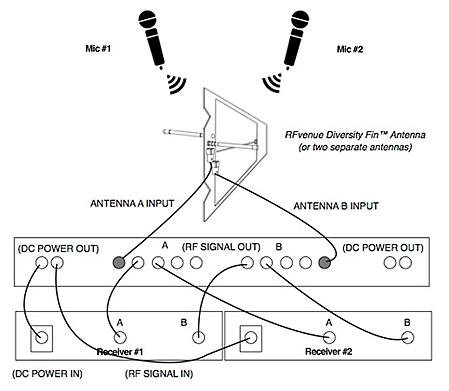 4 Channel UHF antenna distributor configuration diagram