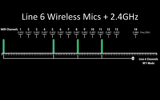 Line 6 RF1 2.4 GHz Microphone frequency scheme