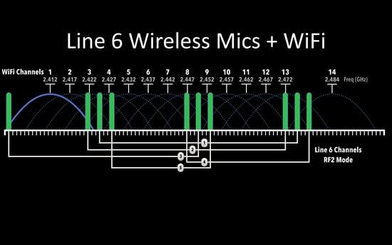 Line 6 RF2 2.4 GHz microphone frequency scheme