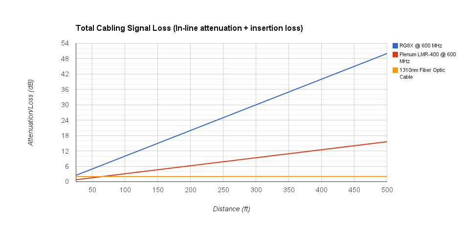 Coaxial cable signal loss chart RG8X vs LMR-400