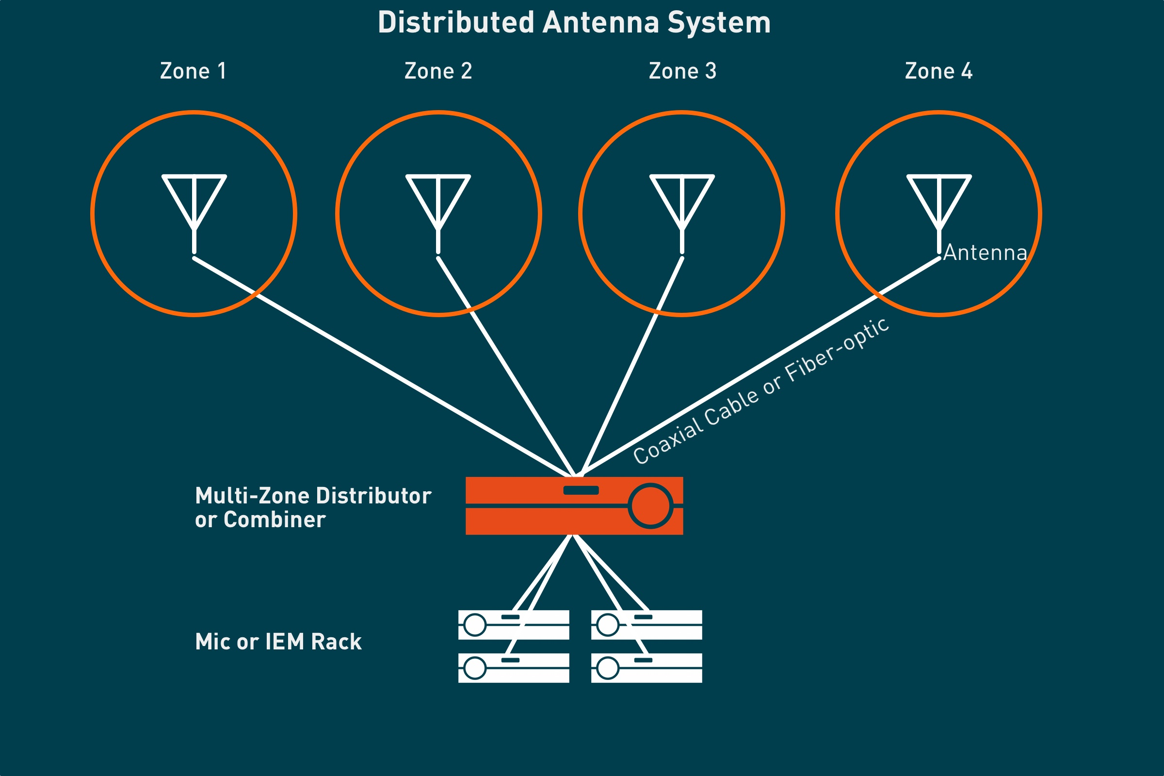 Multizone antenna distribution