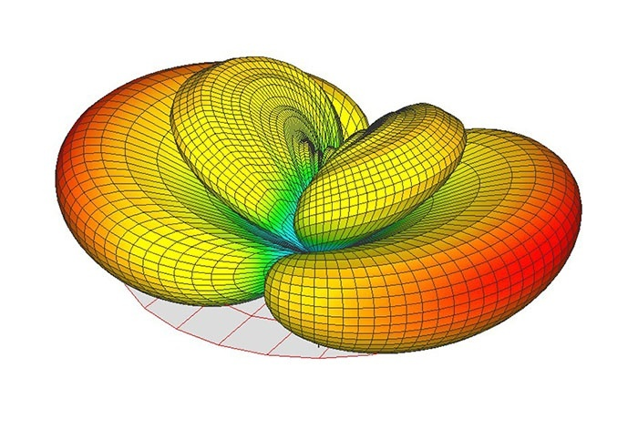 3D polar example