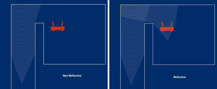 Multipath interference reflections