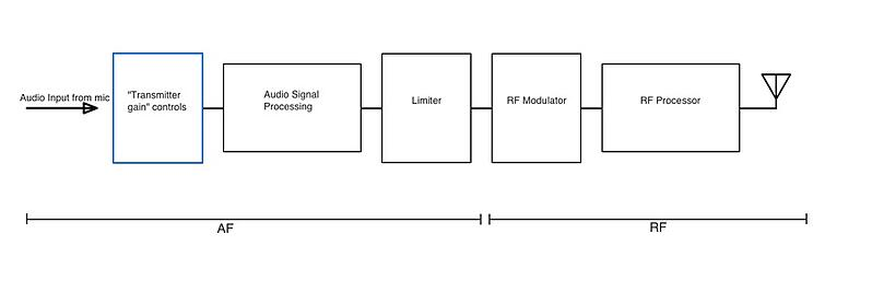 Dont forget to gain stage your transmitter a block diagram of typical components included inside a wireless microphone handheld or bodypack transmitter ccuart Image collections