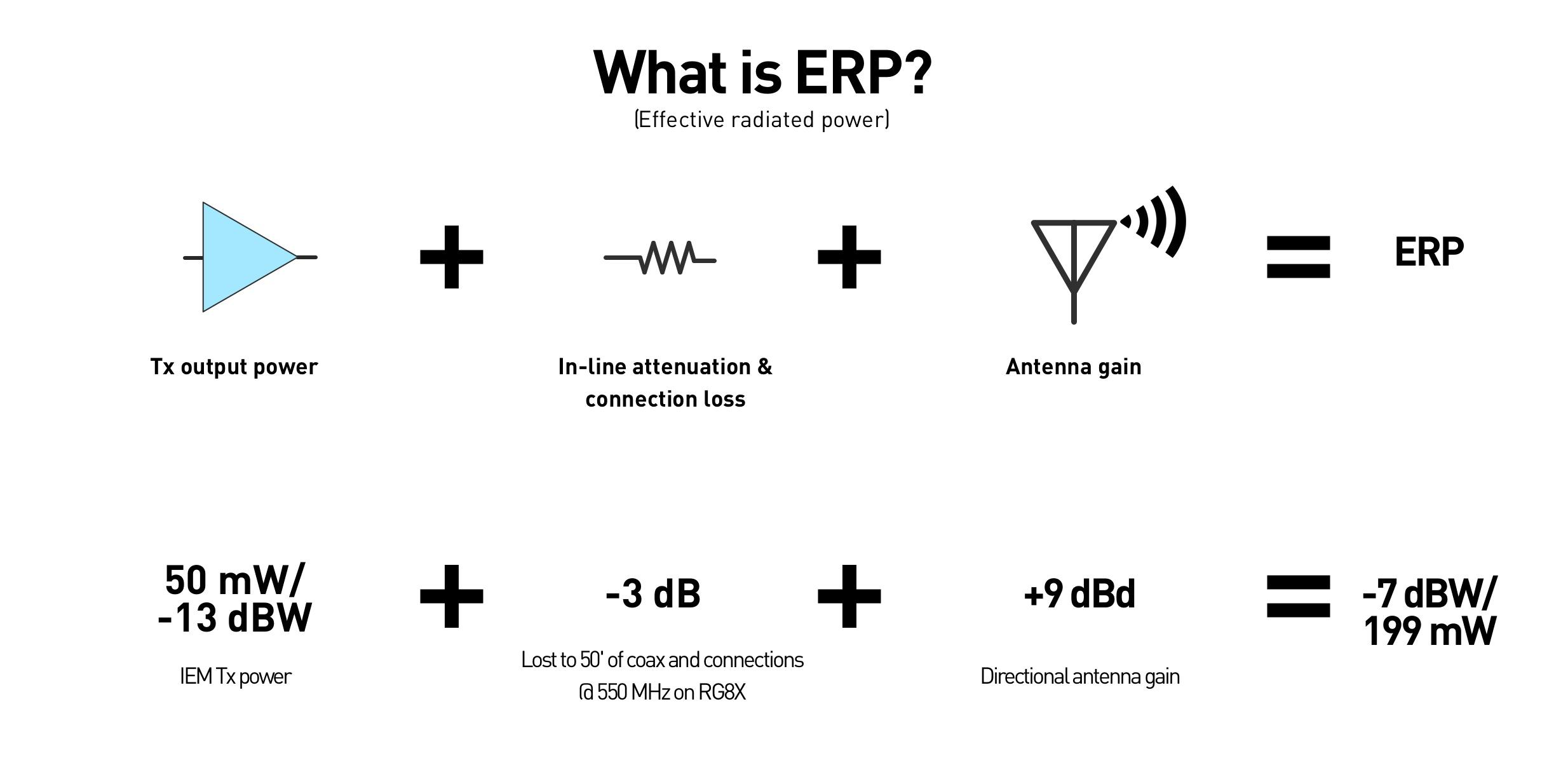 ERP diagram