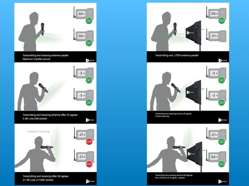 Diversity Fin Antenna Polarization for Wireless Microphones