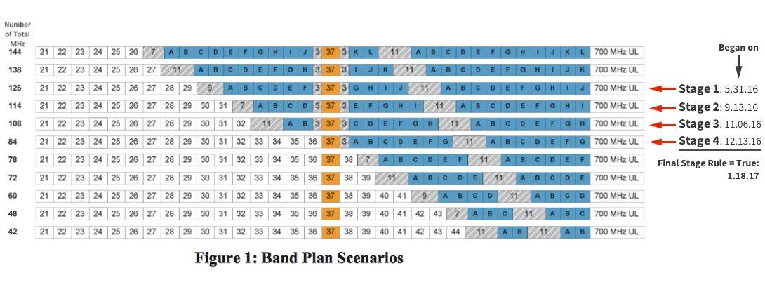 bandplan-scenario-clearing-target-timeline.jpg
