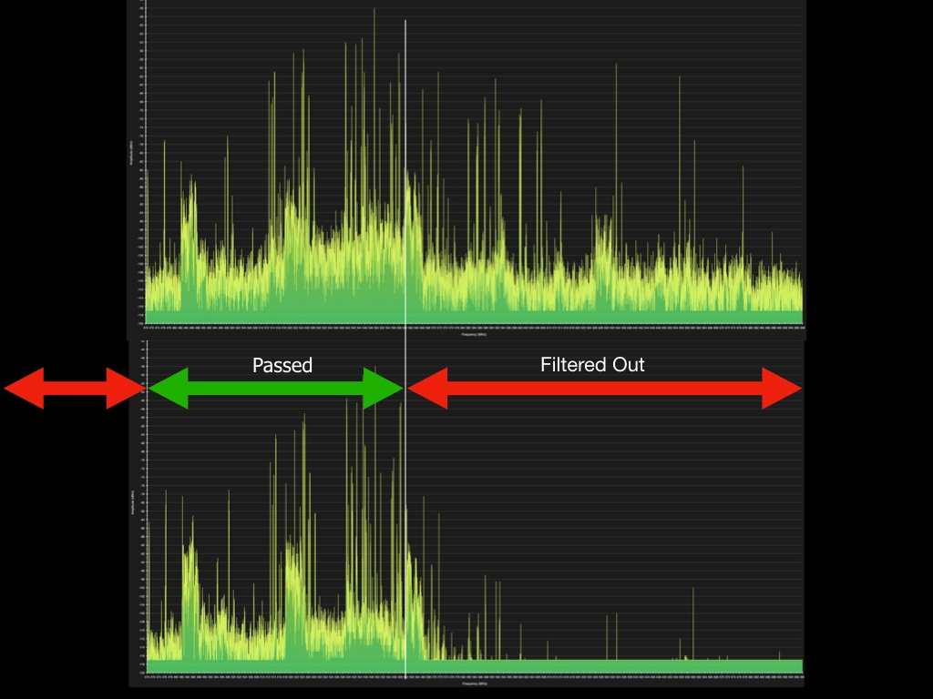 Bandpass filter for wireless microphones and in-ear monitors
