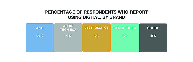 percentage_of_respondents_using_digital.jpg
