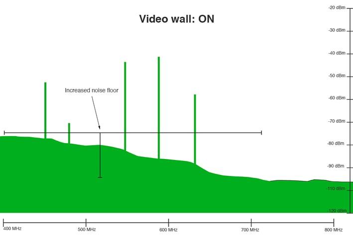 increased-noise-floor