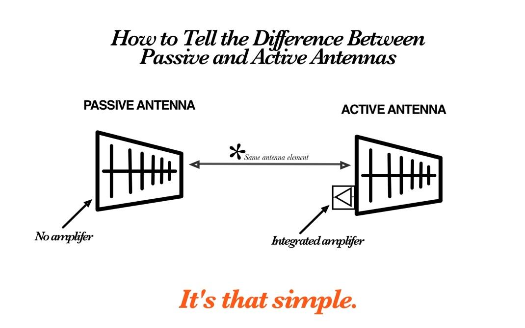 Active vs Passive antennas