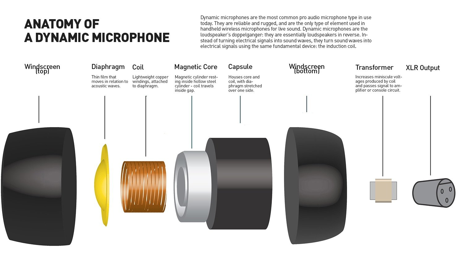 dynamic microphone schematic