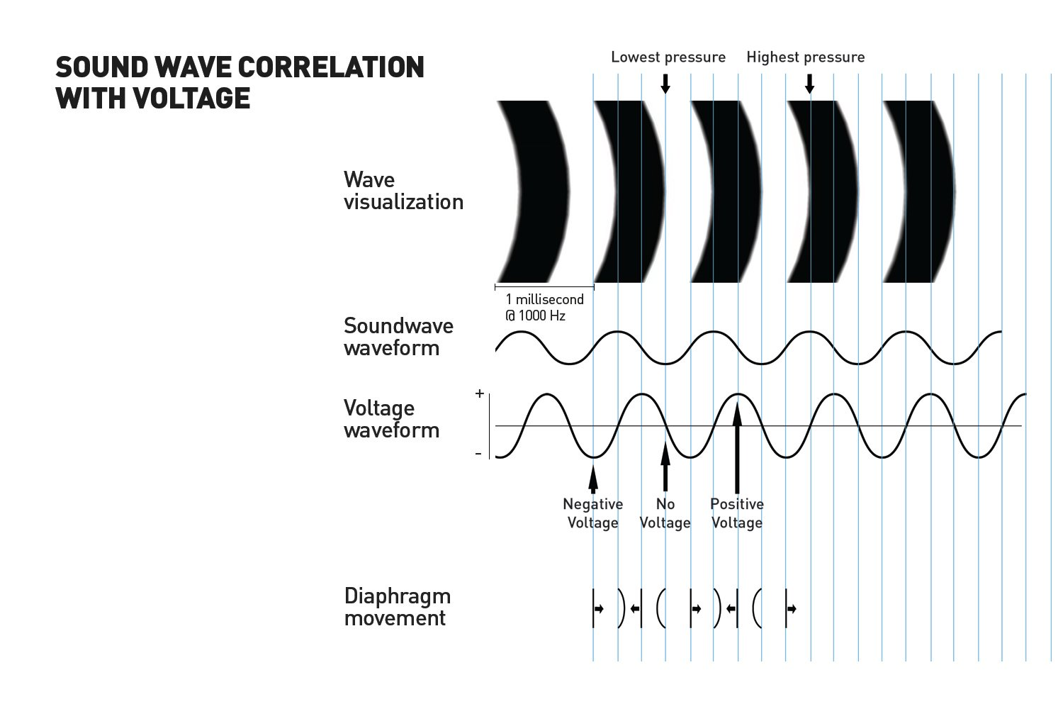 soundwave correlation with voltage