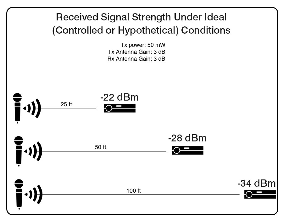 received-signal-strength-under-ideal-conditions-wireless-microphones